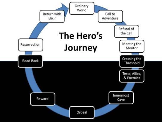 Hero's Journey story circle